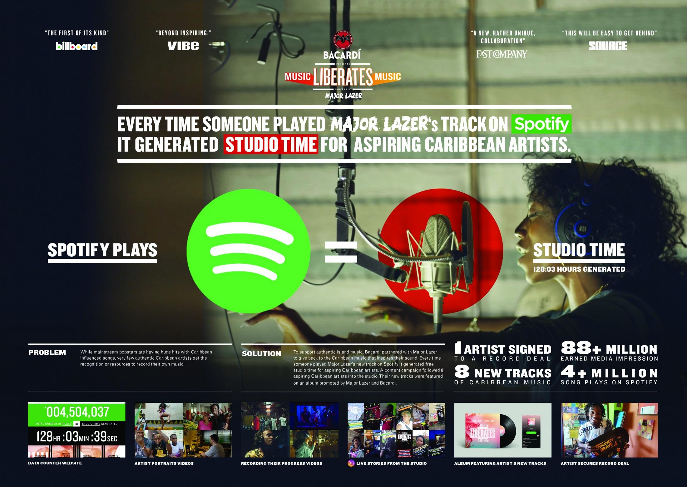 Thumbnail for Music Liberates Music