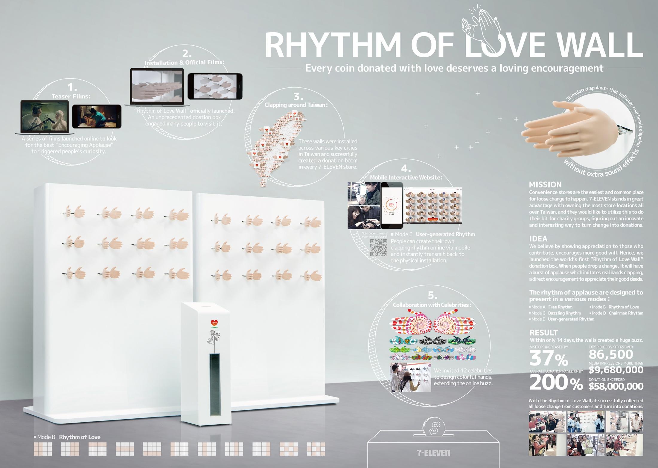 Thumbnail for Rhythm of Love Wall