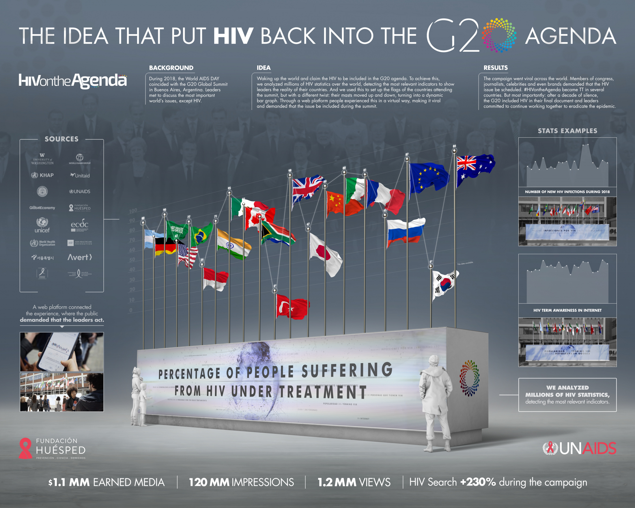 HIV on the Agenda Thumbnail