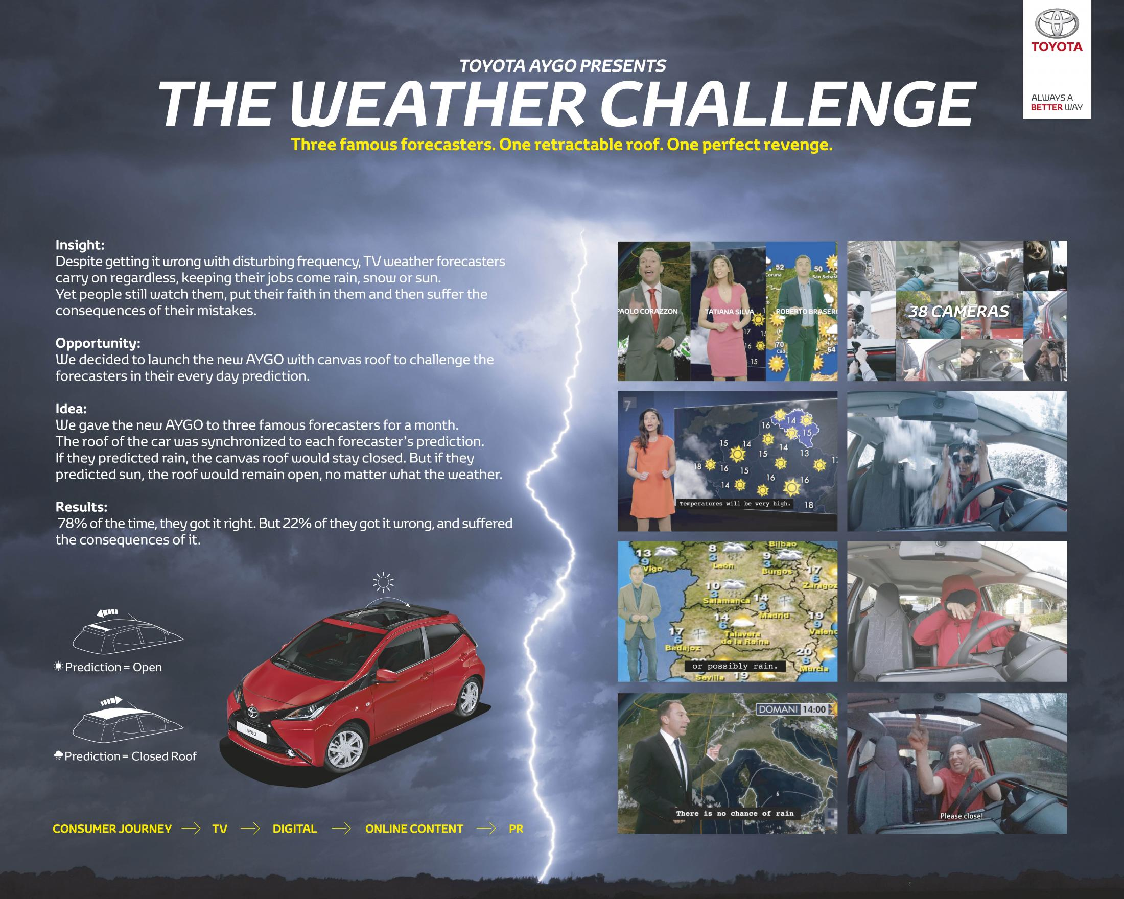 Thumbnail for The Weather Challenge