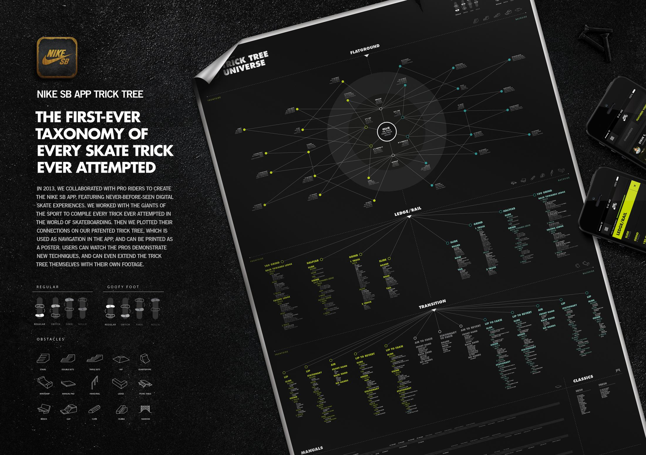 Thumbnail for The Nike SB App Trick Tree