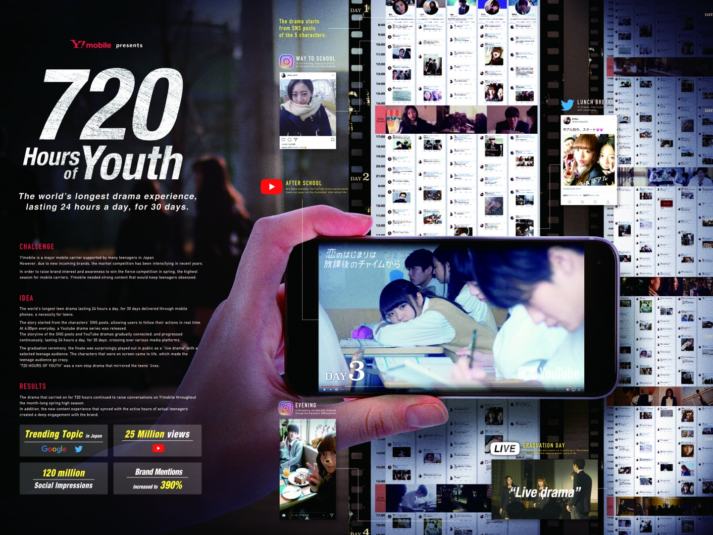 720 HOURS OF YOUTH Thumbnail
