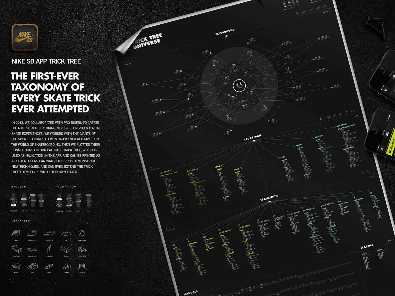 The Nike SB App Trick Tree Thumbnail